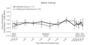 Left-right brain asymmetry before training. From Moyer et al. (2011), © Psychological Science