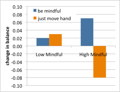 Volunteers who were not mindful to begin with did not benefit from an activity designed to evoke mindfulness; people who were mindful did. After Kee et al., 2012.