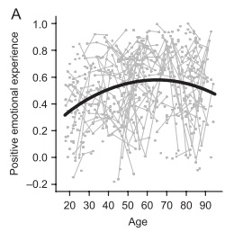 The extent to which our positive emotions outweigh our negative emotions (vertical access) increases then declines as we age (horizontal access), as shown by the thick black line. Photo from Castensen et al. (2011), copyright APA.