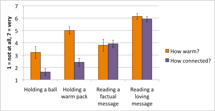 Holding a warm object makes people feel more connected, and loving messages make people feel more warm. Based on Inagaki & Eisenberger (2013).