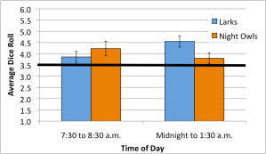 Morning people are more dishonest in the afternoon, but evening people are more dishonest in the morning. Based on data from Gunia et al. (2014).